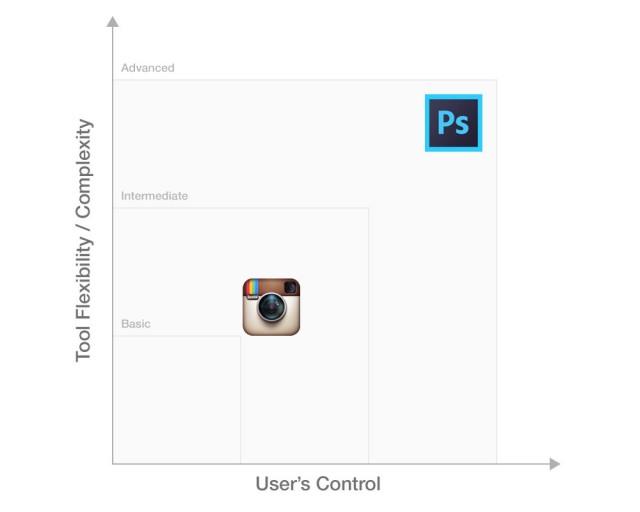 InstagramとPhotoshopの比較 (拡大図を見る)