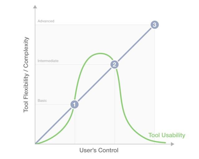 基本的なユーザーは、タスクを迅速に遂行するためのシンプルなツールを求めています (拡大図を見る)