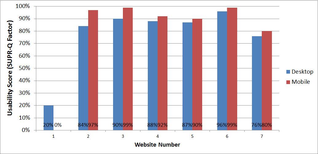 図1 デスクトップとモバイルそれぞれのサイト間でのユーザビリティ得点比較。7件中6件のウェブサイトでモバイルのエクスペリエンスの方がユーザビリティ得点が高い。