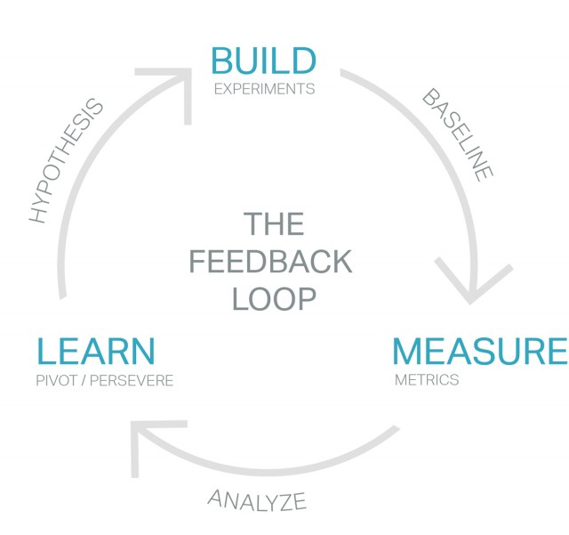 feedback-loop-rapid-prototyping