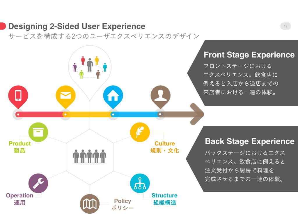 サービスを構成する2つのユーザエクスペリエンスのデザイン