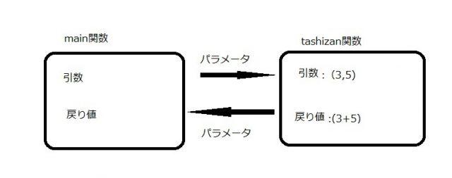 parameter6-2