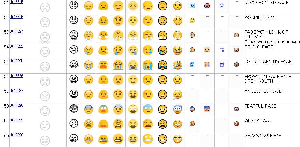 Full Emoji Data51-60
