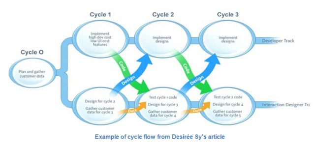 Adapting-Usability-Investigations-for-Agile-User-centered-Design-desiree-sy