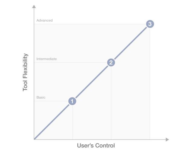 ツールの柔軟性とユーザーによる管理の線形関係 (拡大図を見る)