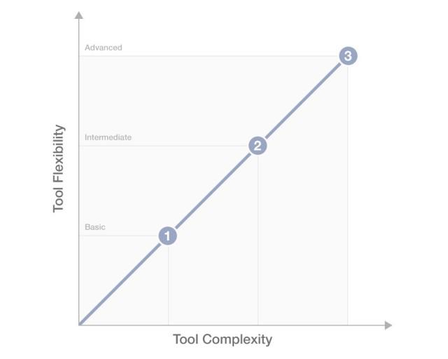 柔軟性が高まるほど、複雑なツールとなる (拡大図を見る)