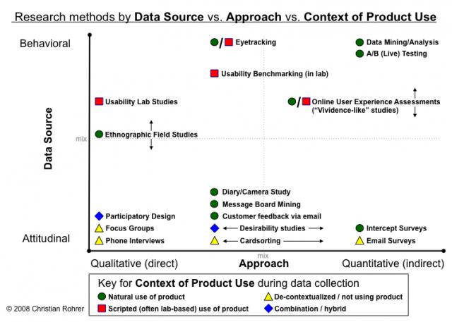 user-research-methods-3d