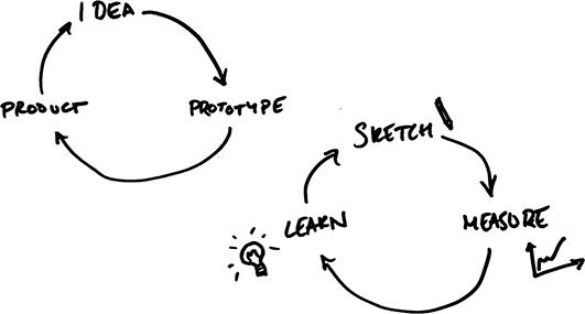 私たちは、ペーパープロトタイピングのようなローファイテクニックを使用して、自分たちのデザインアイデアを繰り返しテストしました。これはChris Cheshire氏によるスケッチです。