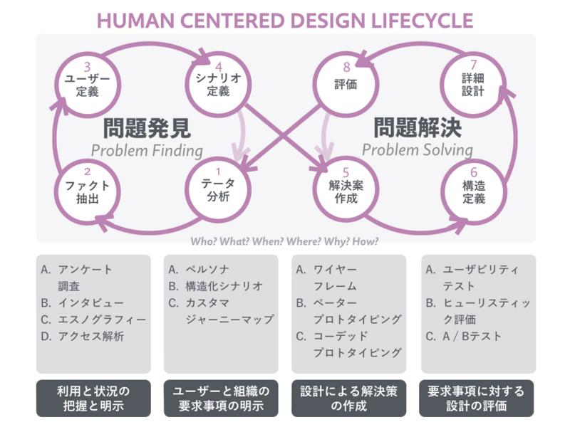 人間中心設計のプロセス
