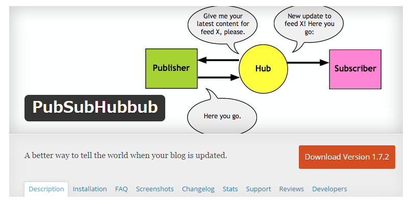 PubSubHubbub — WordPress Plugins