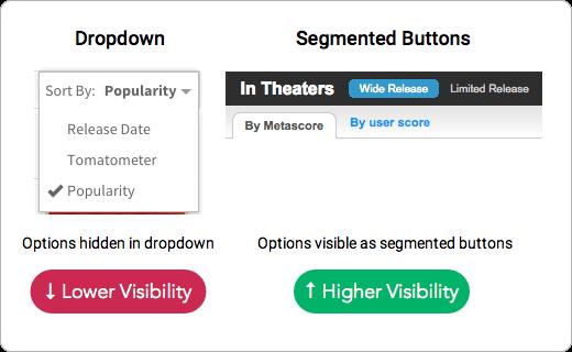 ドロップダウンメニューは、オプションがドロップダウンに隠れているため、視認性が低い セグメント化されたボタンは、全てのオプションがセグメント化されたボタンとして見えるため、視認性が高い