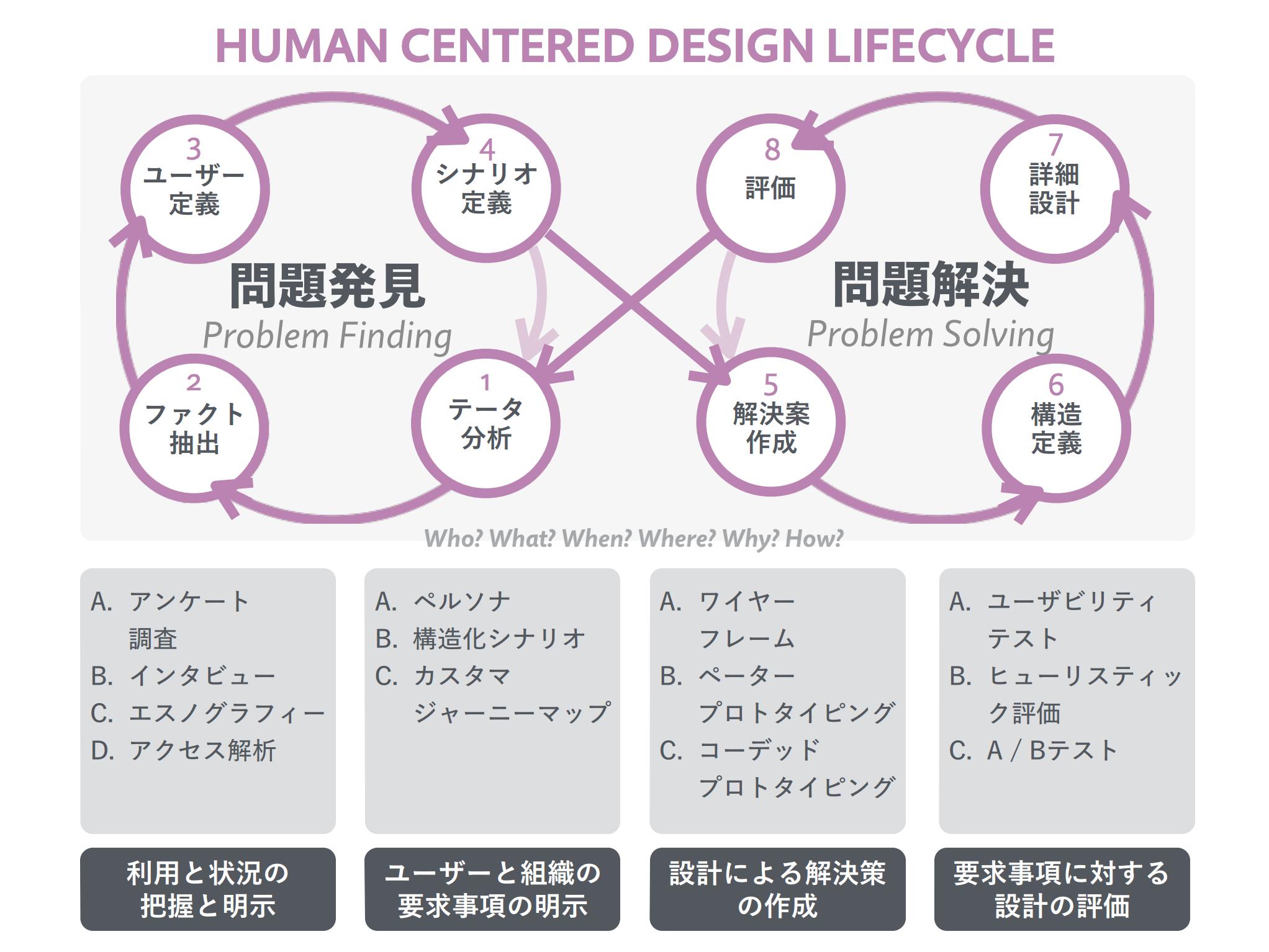 人間中心設計プロセス