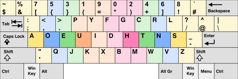 本来のQwerty配列と同じ配置のアルファベット、数字、記号がどれだけあるか、数えられますか?ヒントを差し上げると、ほんの数パーセントです。