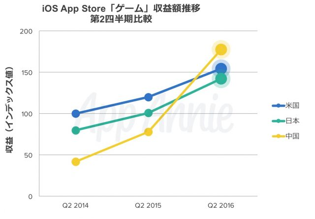 china-app-revenue1