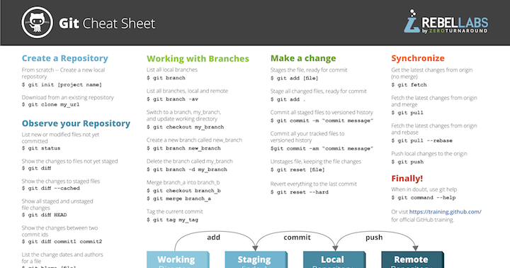 git-cheat-sheet