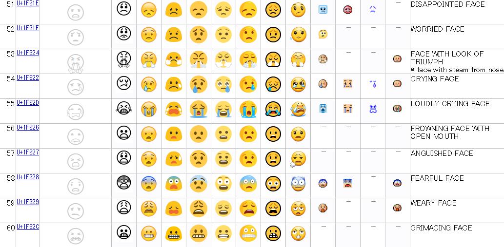 Full Emoji Data51-60