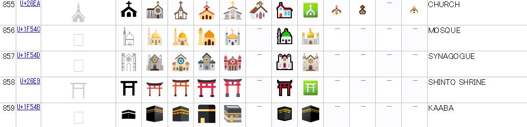 Full Emoji Data855-859