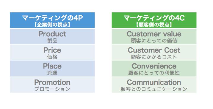 marketing-4C_01