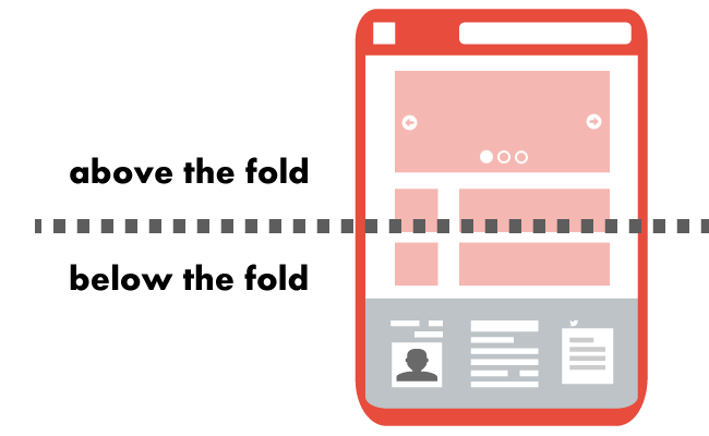 Above the fold is the upper half of the page, this section of a page is visible when a visitor lands on your site. Image credit: userex.co