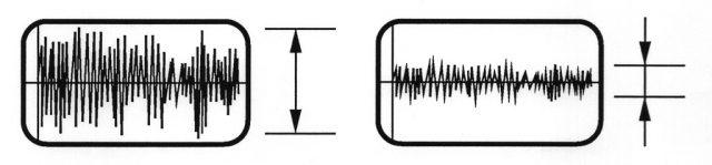 筋電図の振幅が大きいほど力が入った状態。