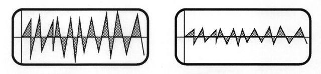 筋電図の波形内部の面積が大きいほど力が入った状態。