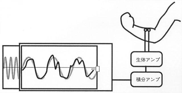 あらかじめ記録紙に書かれたsinカーブのラインを積分アンプで処理した筋電図の波形でなぞる。